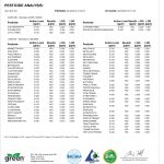 Dope Dabs Distillate Batch #3-072419, 3rd Party Lab Test Results - Pesticide Analysis - Pass N/D